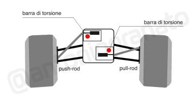 pull-push-rod