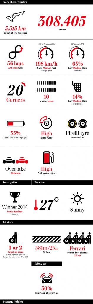 Ubs Edit Infografica Austin 2015